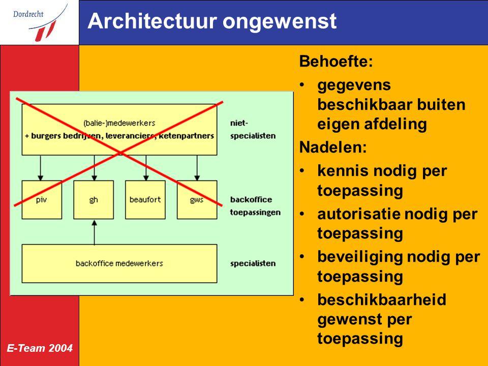E-Team 2004 Architectuur ongewenst Behoefte: gegevens beschikbaar buiten eigen afdeling Nadelen: kennis nodig per toepassing autorisatie nodig per toepassing beveiliging nodig per toepassing beschikbaarheid gewenst per toepassing