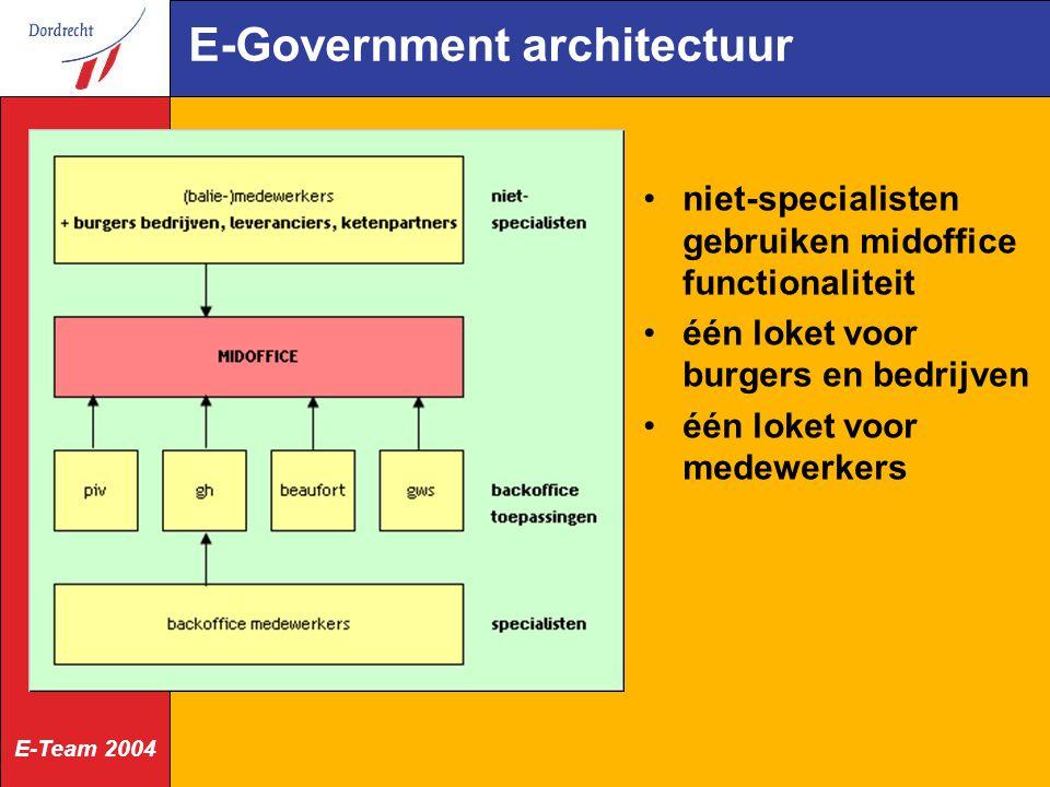 E-Team 2004 E-Government architectuur niet-specialisten gebruiken midoffice functionaliteit één loket voor burgers en bedrijven één loket voor medewerkers