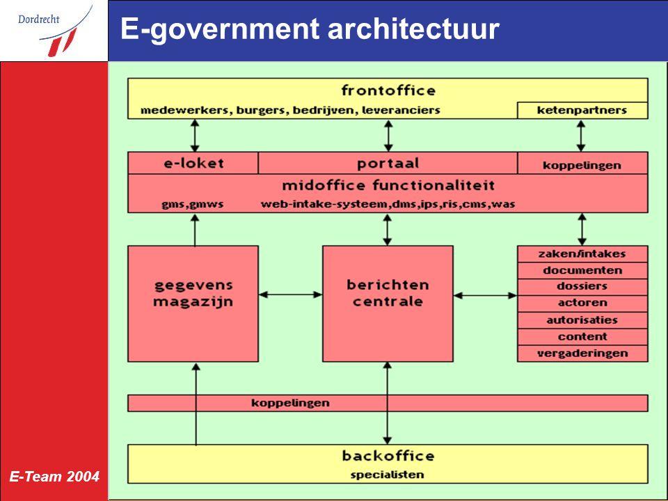 E-Team 2004 Gegevensmagazijn bevat kopieën van gegevens uit backoffice-administraties gebaseerd op GFO-Basisgegevens basisregistraties: natuurlijke personen, niet-natuurlijke personen, adressen, gebouwde objecten, grond objecten, kadastrale objecten, medewerkers afspraken met bronhouders geometrie tbv kaartfunctionaliteit