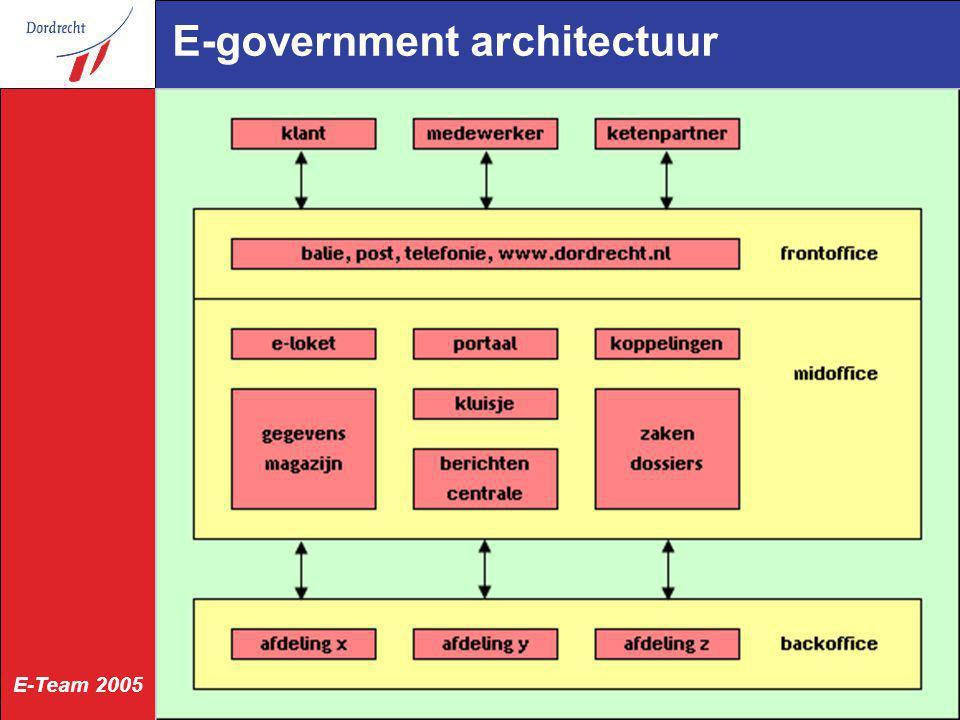 E-Team 2005 Gegevensmagazijn bevat kopieën van gegevens uit backoffice-administraties gebaseerd op GFO-Basisgegevens basisregistraties: natuurlijke personen, niet-natuurlijke personen, adressen, gebouwde objecten, grond objecten, kadastrale objecten, medewerkers afspraken met bronhouders geometrie tbv kaartfunctionaliteit