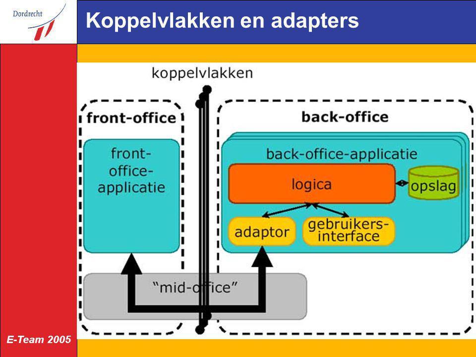 E-Team 2005 Implementatie Dordrecht E-government documenten project Papier-Passé: transparantie internetkanaal ook realiseren voor het postkanaal van élke zaak álle relevante documenten in één zaakdossier emailberichten eenvoudig op te nemen in zaakdossier gericht op ruim 100000 klanten en 1600 medewerkers