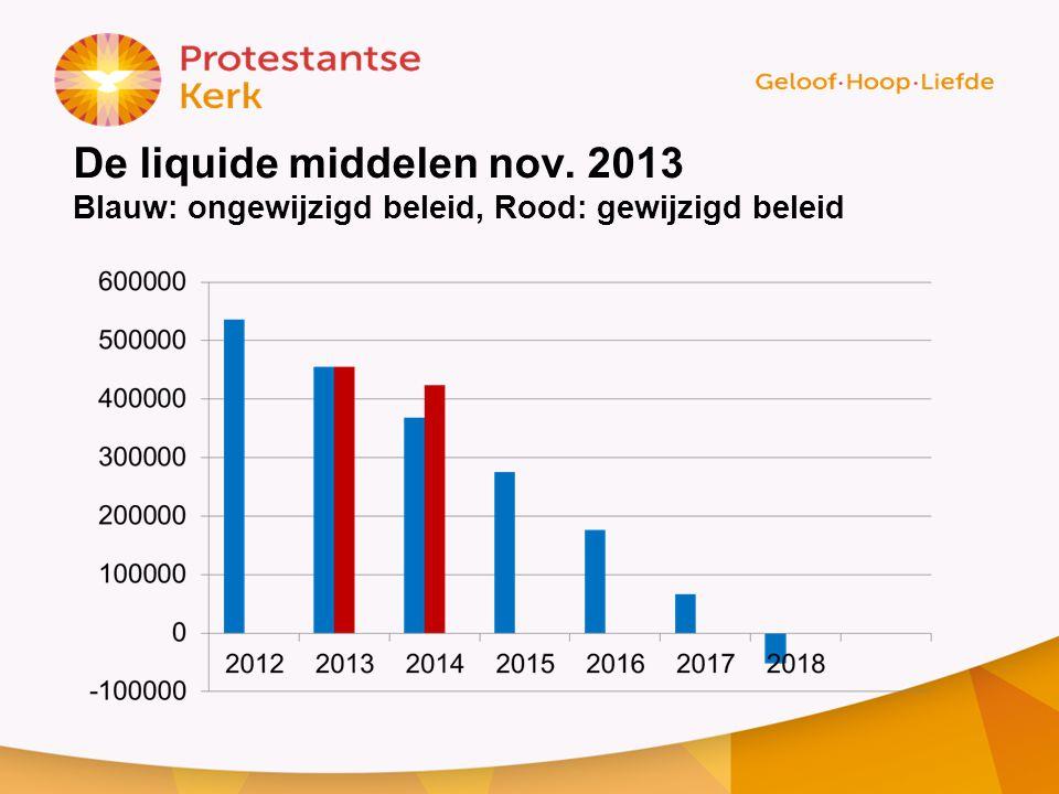 De liquide middelen nov. 2013 Blauw: ongewijzigd beleid, Rood: gewijzigd beleid