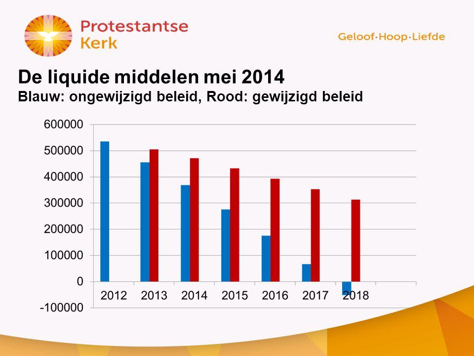 De liquide middelen mei 2014 Blauw: ongewijzigd beleid, Rood: gewijzigd beleid