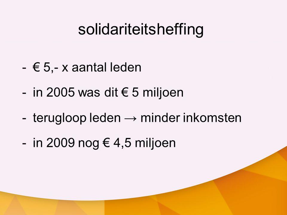 solidariteitsheffing -€ 5,- x aantal leden -in 2005 was dit € 5 miljoen -terugloop leden → minder inkomsten -in 2009 nog € 4,5 miljoen