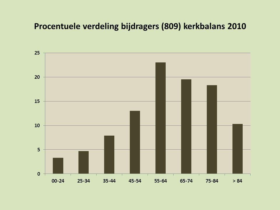 Procentuele verdeling bijdragers (809) kerkbalans 2010