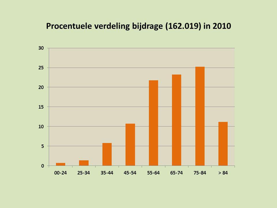 Procentuele verdeling bijdrage (162.019) in 2010