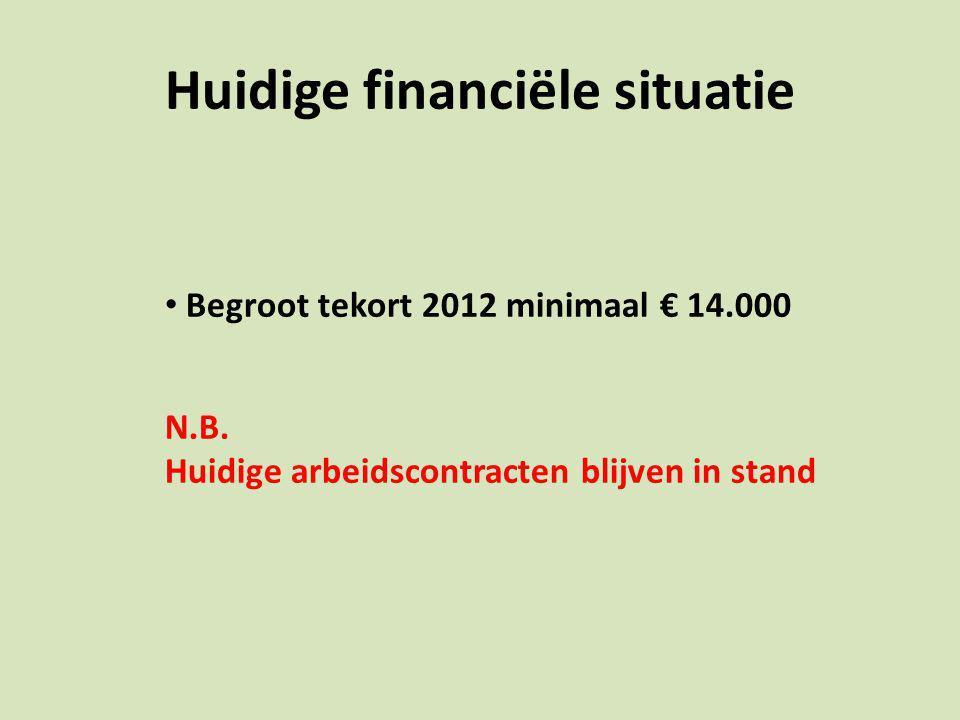 Huidige financiële situatie Begroot tekort 2012 minimaal € 14.000 N.B.