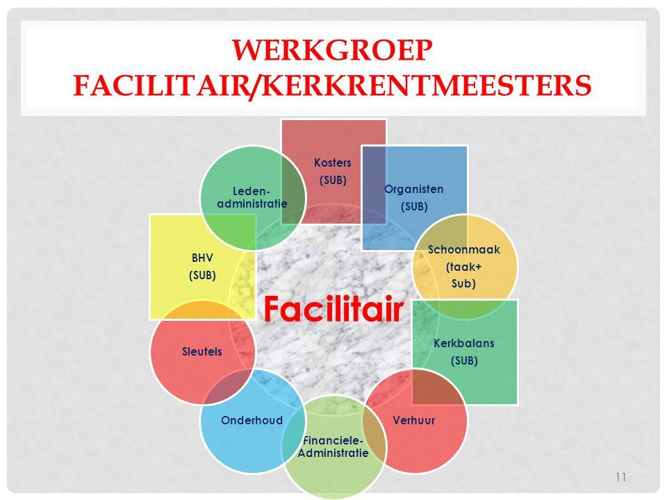 WERKGROEP FACILITAIR/KERKRENTMEESTERS Facilitair Kosters (SUB) Organisten (SUB) Schoonmaak (taak+ Sub) Kerkbalans (SUB) Verhuur Financiele- Administra