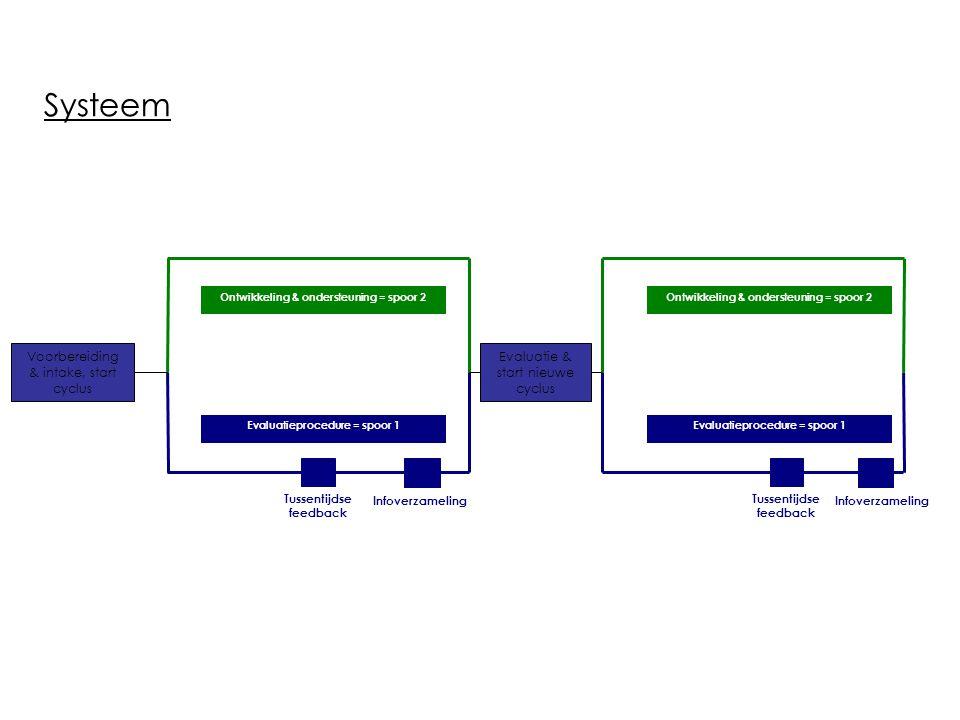 Systeem Voorbereiding & intake, start cyclus Evaluatie & start nieuwe cyclus Evaluatieprocedure = spoor 1 Ontwikkeling & ondersteuning = spoor 2 Tusse