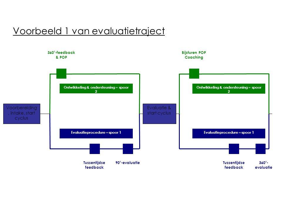 Voorbeeld 2 van evaluatietraject Voorbereiding & intake, start cyclus Evaluatie & start cyclus Evaluatieprocedure = spoor 1 Ontwikkeling & ondersteuning = spoor 2 Tussentijdse feedback 180°-evaluatie Development center & POP Evaluatieprocedure = spoor 1 Ontwikkeling & ondersteuning = spoor 2 Bijsturen POP 180°- evaluatie Tussentijdse feedback Opleiding