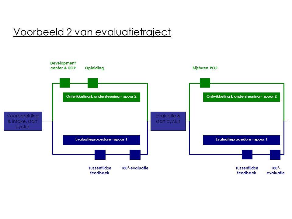 Voorbeeld 2 van evaluatietraject Voorbereiding & intake, start cyclus Evaluatie & start cyclus Evaluatieprocedure = spoor 1 Ontwikkeling & ondersteuni