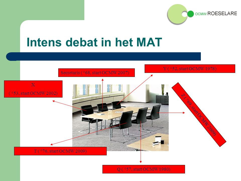 Intens debat in het MAT Secretaris ( °68, start OCMW 2007) Q ( °57, start OCMW 1980) Y ( °52, start OCMW 1978) T ( °76, start OCMW 2009) X ( °53, start OCMW 2002) Z ( °69, start OCMW 2009)