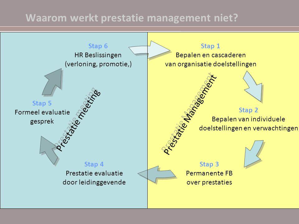 Waarom werkt prestatie management niet? Stap 1 Bepalen en cascaderen van organisatie doelstellingen Stap 2 Bepalen van individuele doelstellingen en v