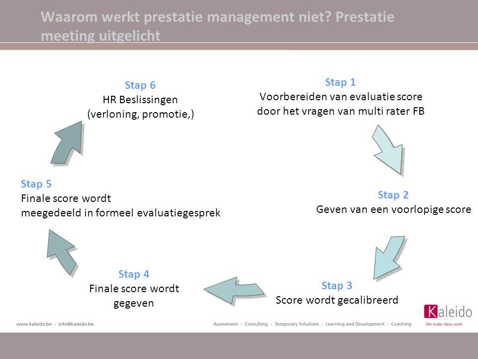 Stap 1 Voorbereiden van evaluatie score door het vragen van multi rater FB Waarom werkt prestatie management niet? Prestatie meeting uitgelicht
