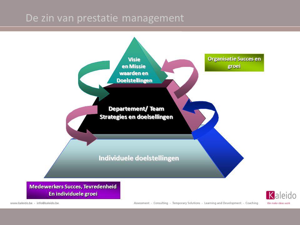 De zin van prestatie management Visie en Missie waarden en Doelstellingen Departement/ Team Strategies en doelsellingen Individuele doelstellingen Org
