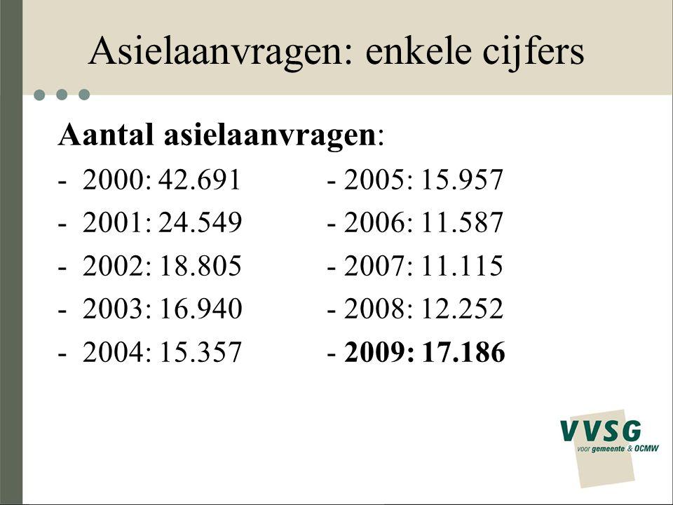 Asielaanvragen: enkele cijfers Aantal asielaanvragen: -2000: 42.691- 2005: 15.957 -2001: 24.549- 2006: 11.587 -2002: 18.805- 2007: 11.115 -2003: 16.94