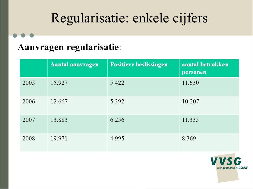Regularisatie: enkele cijfers Aanvragen regularisatie: Aantal aanvragenPositieve beslissingenaantal betrokken personen 200515.9275.42211.630 200612.66