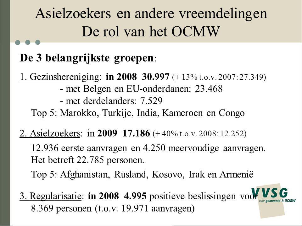 Asielzoekers en andere vreemdelingen De rol van het OCMW De 3 belangrijkste groepen : 1. Gezinshereniging: in 2008 30.997 (+ 13% t.o.v. 2007: 27.349)