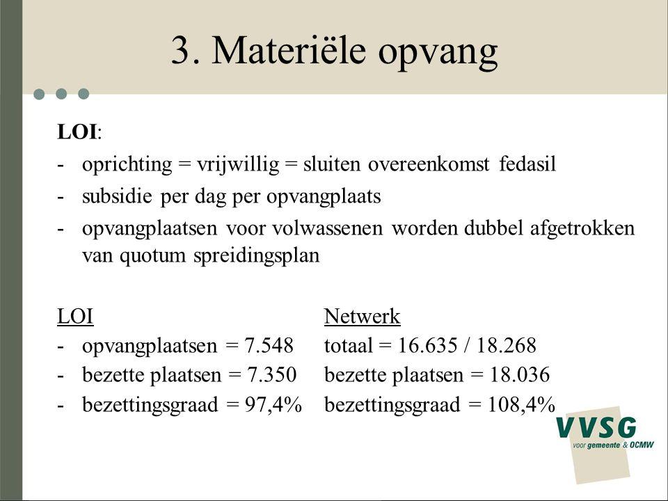 3. Materiële opvang LOI: -oprichting = vrijwillig = sluiten overeenkomst fedasil -subsidie per dag per opvangplaats -opvangplaatsen voor volwassenen w
