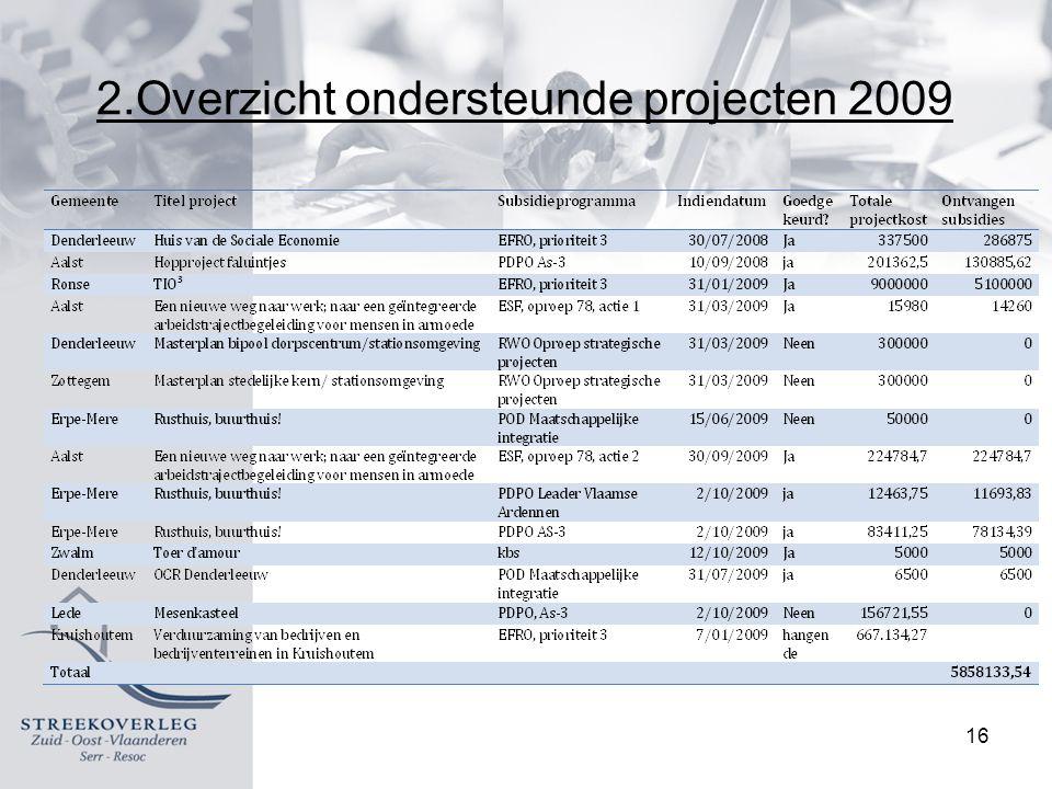 16 2.Overzicht ondersteunde projecten 2009