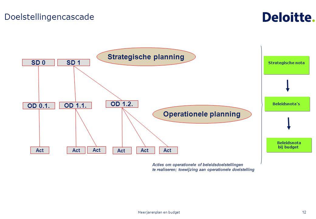 Meerjarenplan en budget 12 Strategische planning Operationele planning SD 1 OD 1.1. OD 1.2. Act SD 0 Act Acties om operationele of beleidsdoelstelling