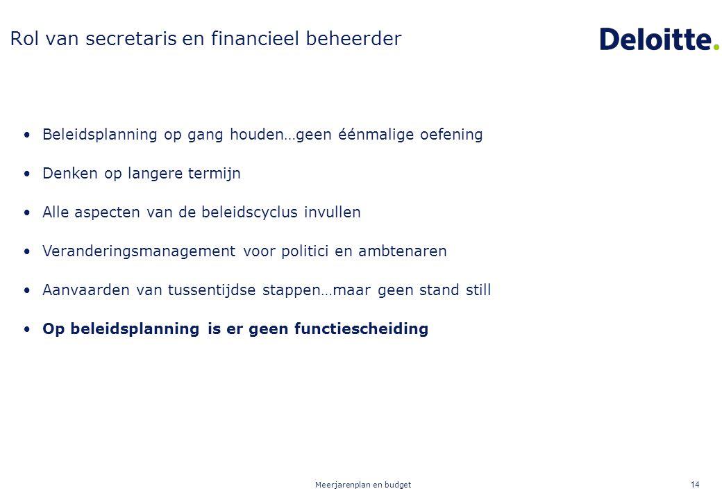 Meerjarenplan en budget 14 Beleidsplanning op gang houden…geen éénmalige oefening Denken op langere termijn Alle aspecten van de beleidscyclus invulle