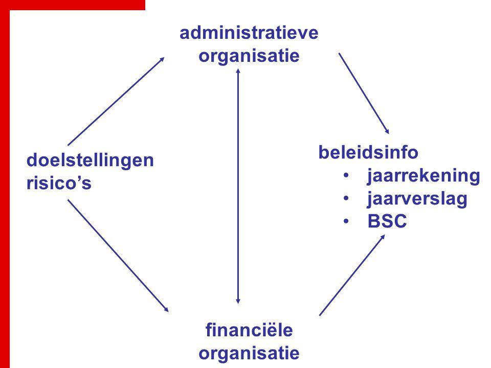 administratieve organisatie financiële organisatie beleidsinfo jaarrekening jaarverslag BSC doelstellingen risico's