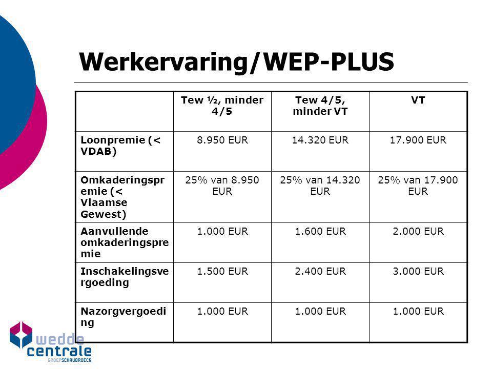 Werkervaring/WEP-PLUS  Bijzonderheden Naast algemene stelsel ook aparte regeling voor de gesco's  Gesco-werkervaring: vermindering patronale RSZ: zie gesco reglementering Creatie van bijkomende tewerkstelling Cofinanciering Vlaamse Gewest/Federale Overheid