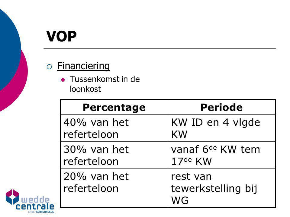 VOP  Financiering Tussenkomst in de loonkost PercentagePeriode 40% van het referteloon KW ID en 4 vlgde KW 30% van het referteloon vanaf 6 de KW tem