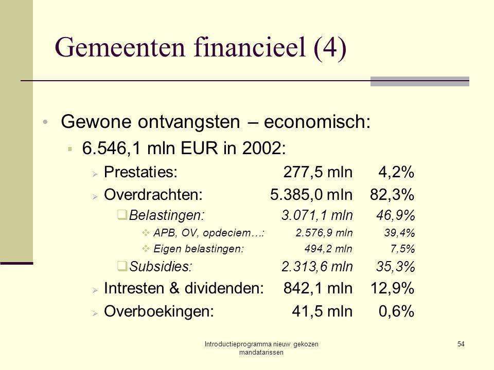 Introductieprogramma nieuw gekozen mandatarissen 54 Gemeenten financieel (4) Gewone ontvangsten – economisch:  6.546,1 mln EUR in 2002:  Prestaties:277,5 mln4,2%  Overdrachten:5.385,0 mln82,3%  Belastingen:3.071,1 mln46,9%  APB, OV, opdeciem…:2.576,9 mln39,4%  Eigen belastingen:494,2 mln7,5%  Subsidies:2.313,6 mln35,3%  Intresten & dividenden:842,1 mln12,9%  Overboekingen:41,5 mln0,6%