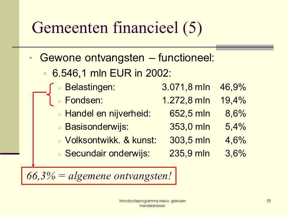 Introductieprogramma nieuw gekozen mandatarissen 55 Gemeenten financieel (5) Gewone ontvangsten – functioneel:  6.546,1 mln EUR in 2002:  Belastingen:3.071,8 mln46,9%  Fondsen:1.272,8 mln19,4%  Handel en nijverheid:652,5 mln8,6%  Basisonderwijs:353,0 mln5,4%  Volksontwikk.