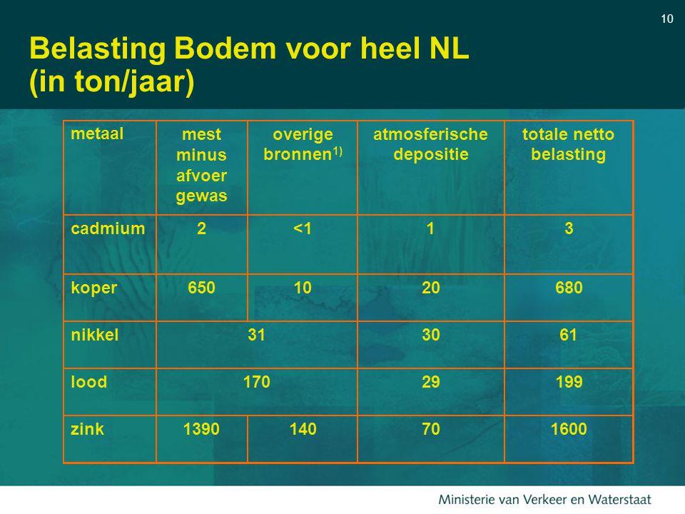 10 Belasting Bodem voor heel NL (in ton/jaar) metaalmest minus afvoer gewas overige bronnen 1) atmosferische depositie totale netto belasting cadmium2