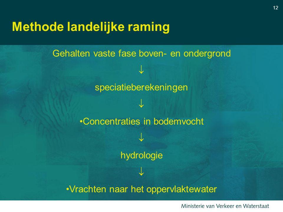 12 Methode landelijke raming Gehalten vaste fase boven- en ondergrond  speciatieberekeningen  Concentraties in bodemvocht  hydrologie  Vrachten na