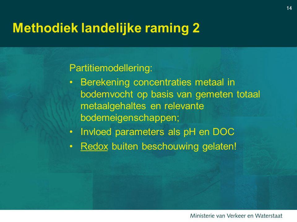 14 Methodiek landelijke raming 2 Partitiemodellering: Berekening concentraties metaal in bodemvocht op basis van gemeten totaal metaalgehaltes en rele