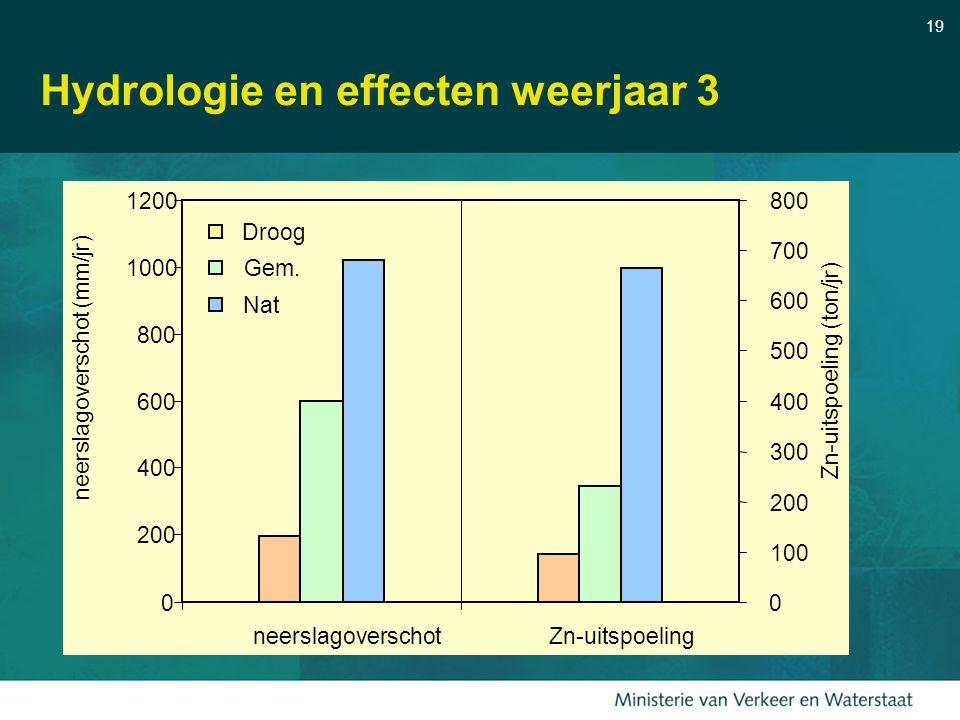 19 Hydrologie en effecten weerjaar 3 0 200 400 600 800 1000 1200 neerslagoverschotZn-uitspoeling neerslagoverschot (mm/jr) 0 100 200 300 400 500 600 7