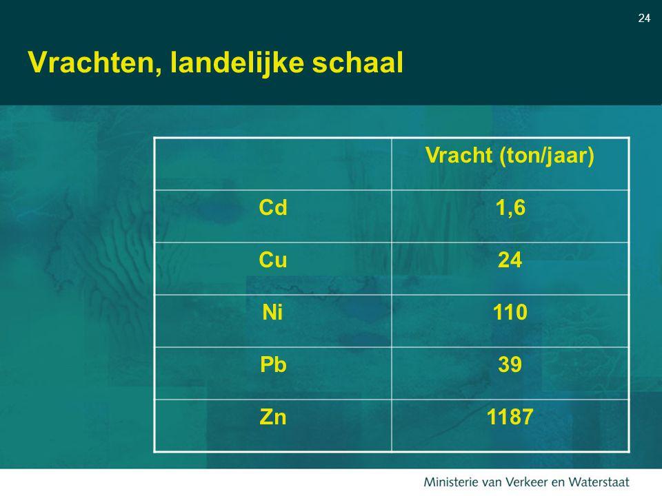 24 Vrachten, landelijke schaal Vracht (ton/jaar) Cd1,6 Cu24 Ni110 Pb39 Zn1187
