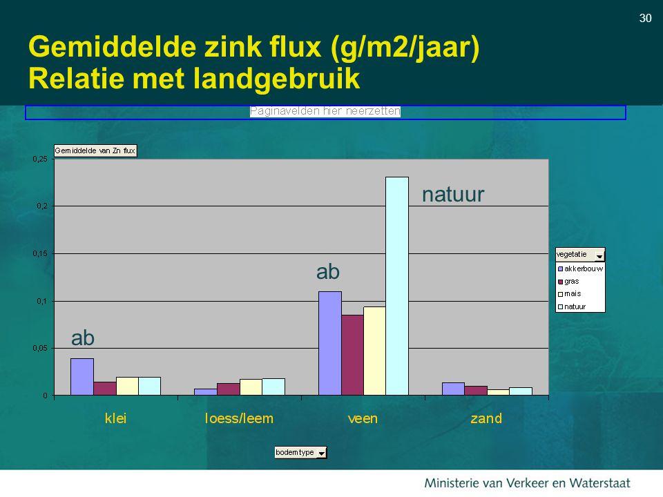 30 Gemiddelde zink flux (g/m2/jaar) Relatie met landgebruik ab natuur