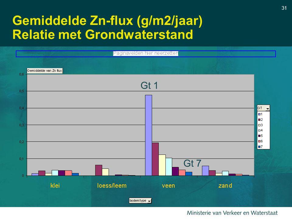 31 Gemiddelde Zn-flux (g/m2/jaar) Relatie met Grondwaterstand Gt 1 Gt 7