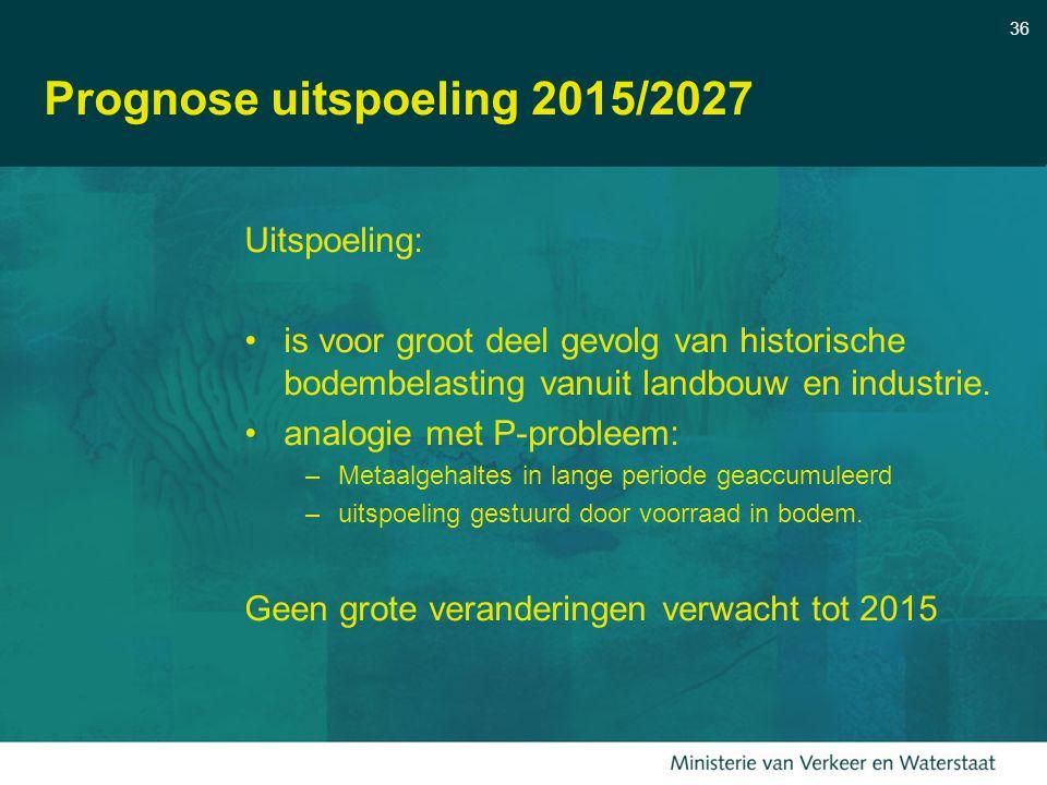 36 Prognose uitspoeling 2015/2027 Uitspoeling: is voor groot deel gevolg van historische bodembelasting vanuit landbouw en industrie. analogie met P-p