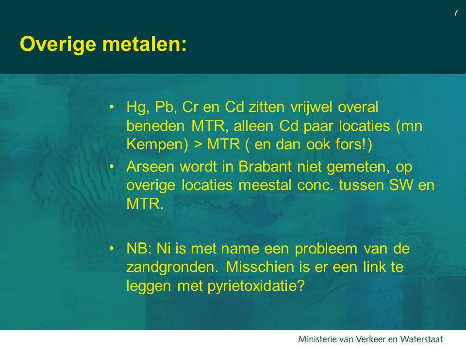 7 Overige metalen: Hg, Pb, Cr en Cd zitten vrijwel overal beneden MTR, alleen Cd paar locaties (mn Kempen) > MTR ( en dan ook fors!) Arseen wordt in B