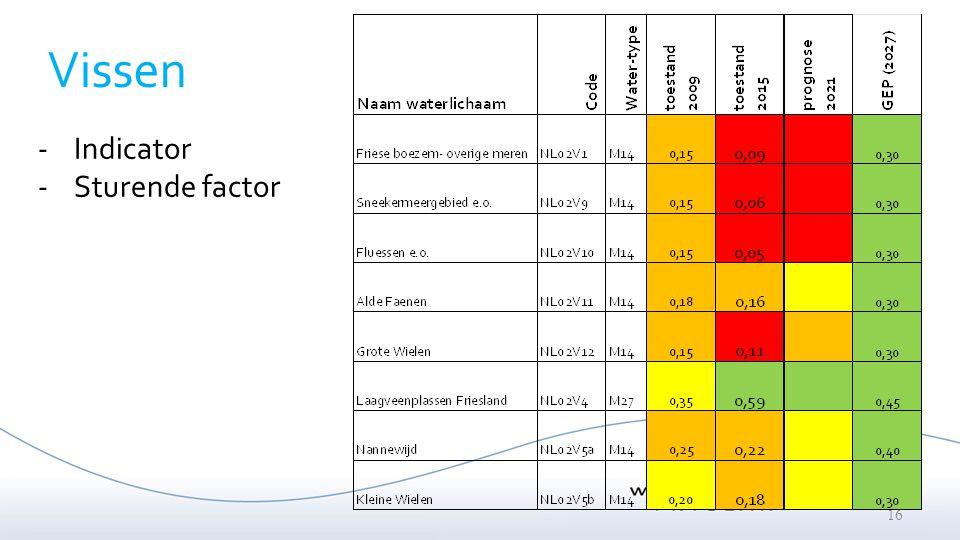 16 Vissen -Indicator -Sturende factor
