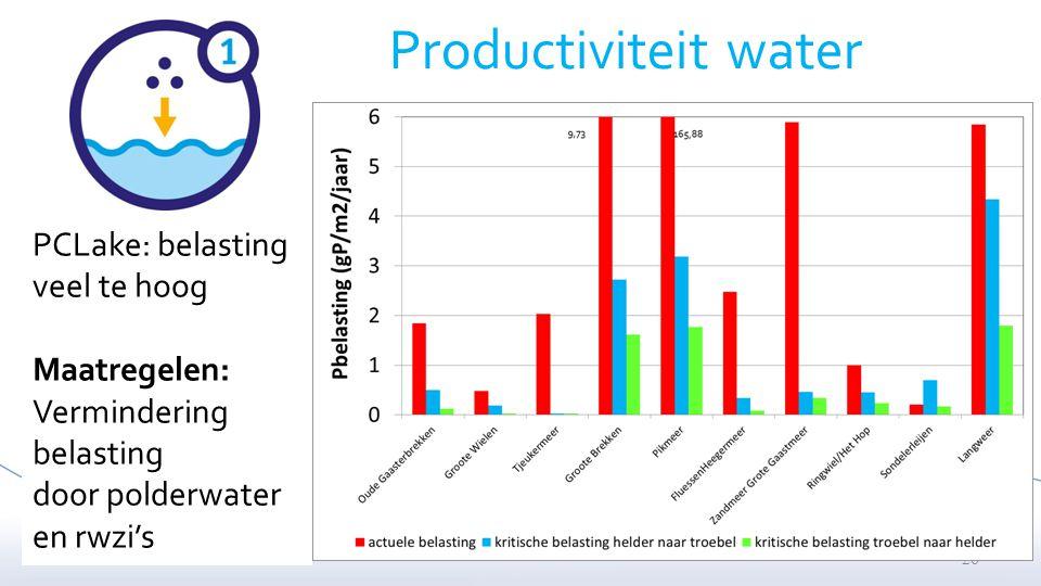 26 Productiviteit water PCLake: belasting veel te hoog Maatregelen: Vermindering belasting door polderwater en rwzi's