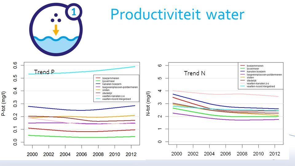 27 Productiviteit water Trend P Trend N