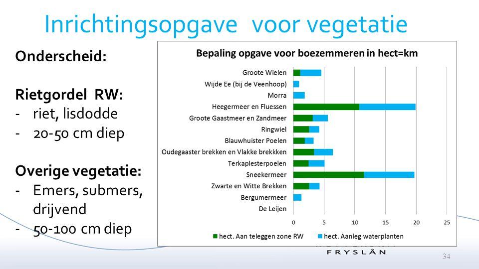 34 Inrichtingsopgave voor vegetatie Onderscheid: Rietgordel RW: -riet, lisdodde -20-50 cm diep Overige vegetatie: -Emers, submers, drijvend -50-100 cm