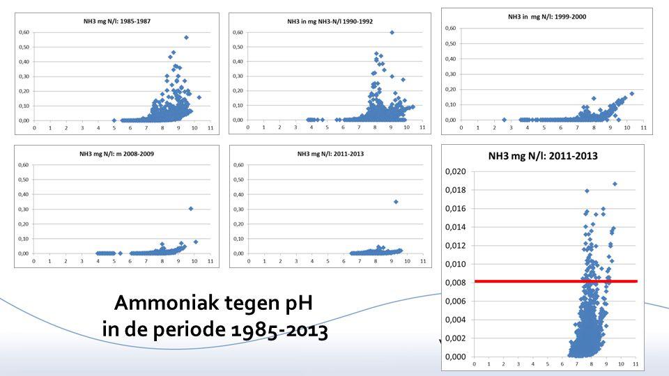 40 Ammoniak tegen pH in de periode 1985-2013