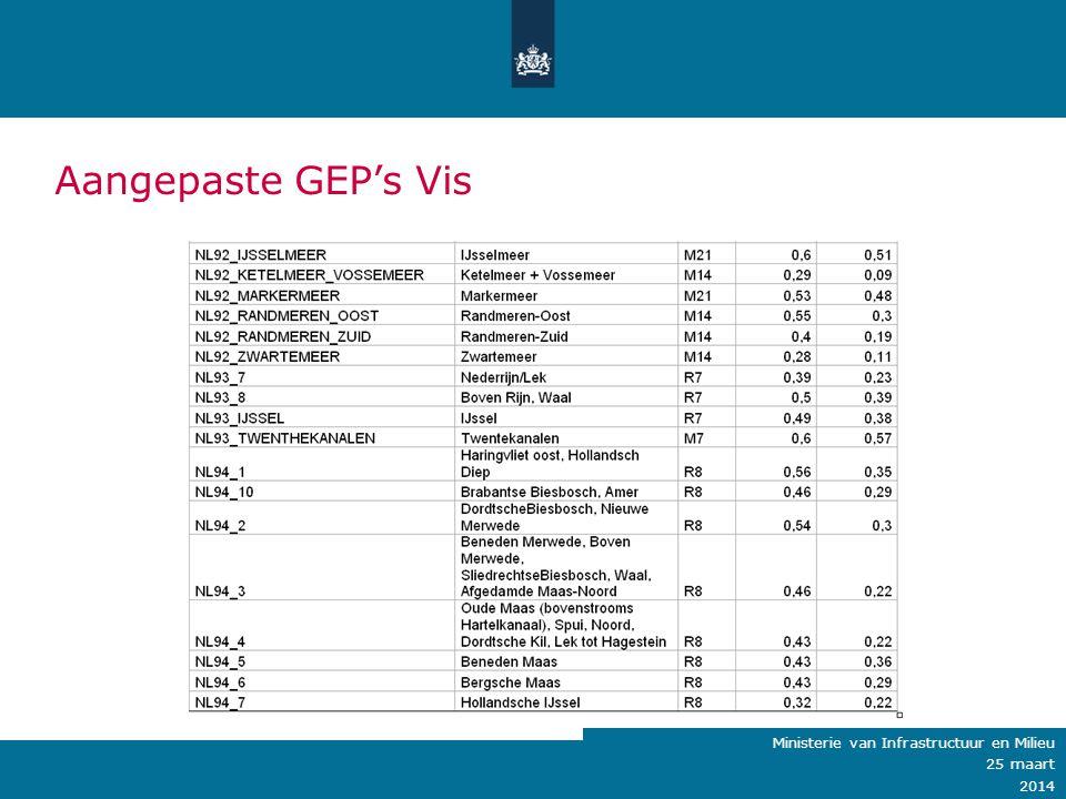 Ministerie van Verkeer en Waterstaat Aangepaste GEP's Vis Ministerie van Infrastructuur en Milieu 25 maart 2014