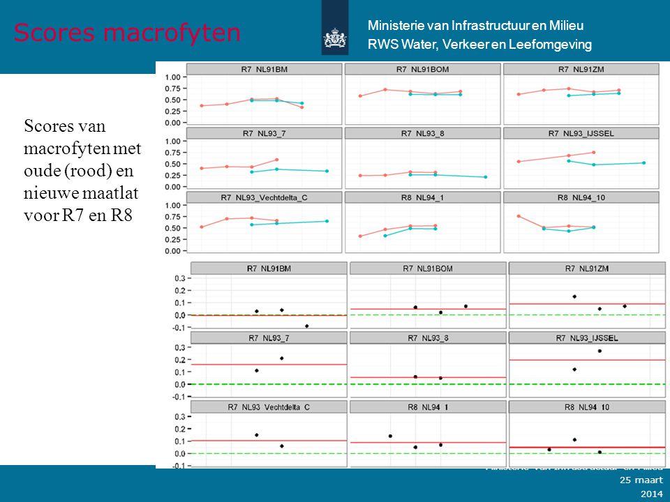 Ministerie van Verkeer en Waterstaat Scores van vissen met oude (rood) en nieuwe maatlat voor M14, 21,30 en 32 Scores vissen Ministerie van Infrastructuur en Milieu 25 maart 2014