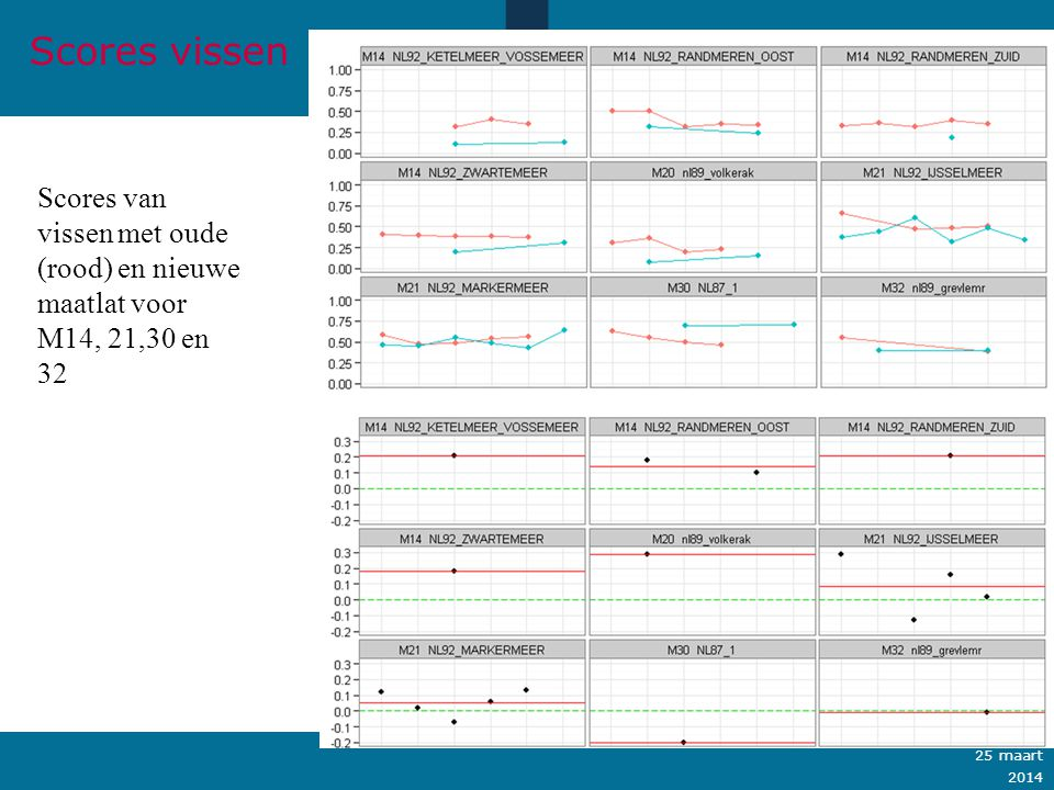 Ministerie van Verkeer en Waterstaat Scores van vissen met oude (rood) en nieuwe maatlat voor M14, 21,30 en 32 Scores vissen Ministerie van Infrastruc