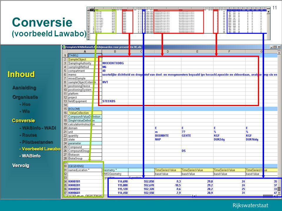 9 juni 2005 11 Conversie (voorbeeld Lawabo) Inhoud Aanleiding Organisatie Conversie Vervolg - Routes - Routes - Pilotbestanden - Pilotbestanden - Voorbeeld Lawabo - Voorbeeld Lawabo - WABinfo - WADI - WABinfo - WADI - Wie - Wie - Hoe - Hoe - WABinfo - WABinfo