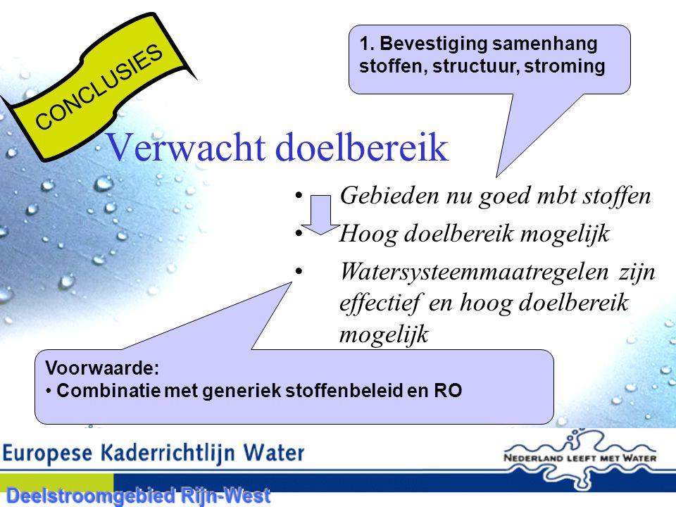 Gebieden nu goed mbt stoffen Hoog doelbereik mogelijk Watersysteemmaatregelen zijn effectief en hoog doelbereik mogelijk CONCLUSIES 1.